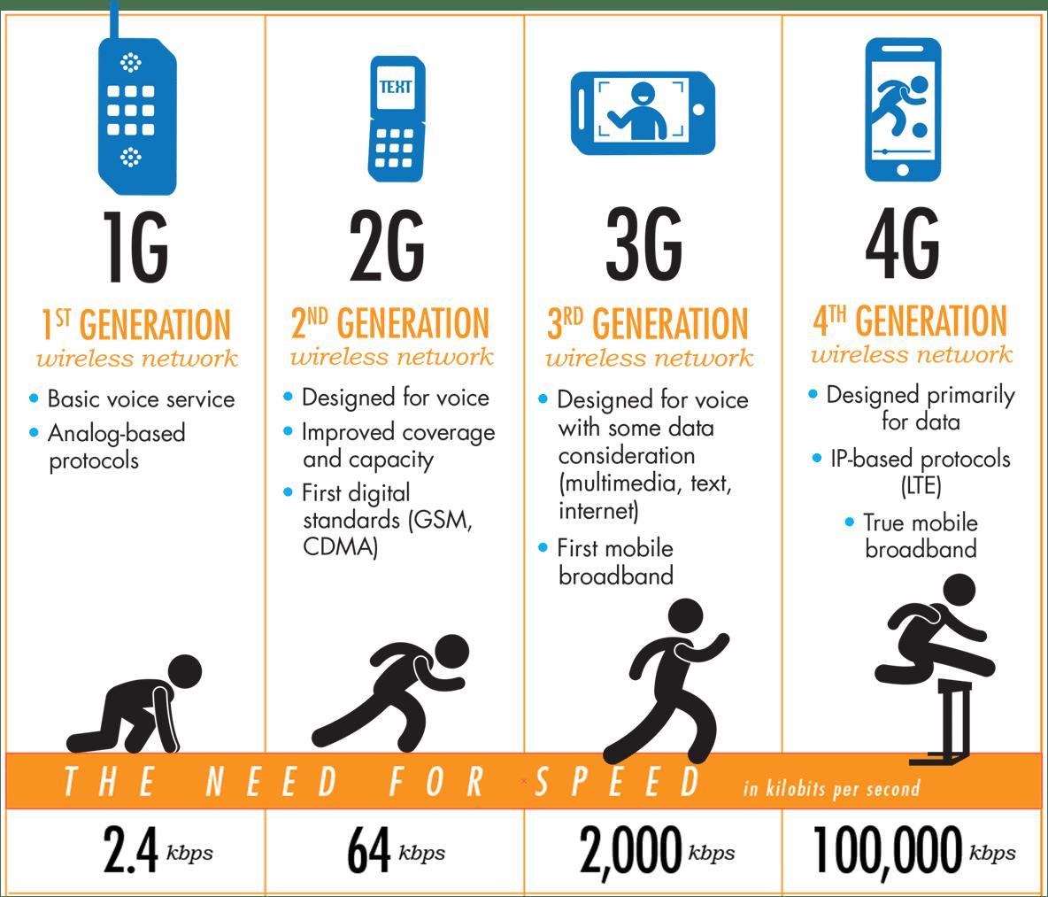 Ilustrasi Evolusi Koneksi Internet
